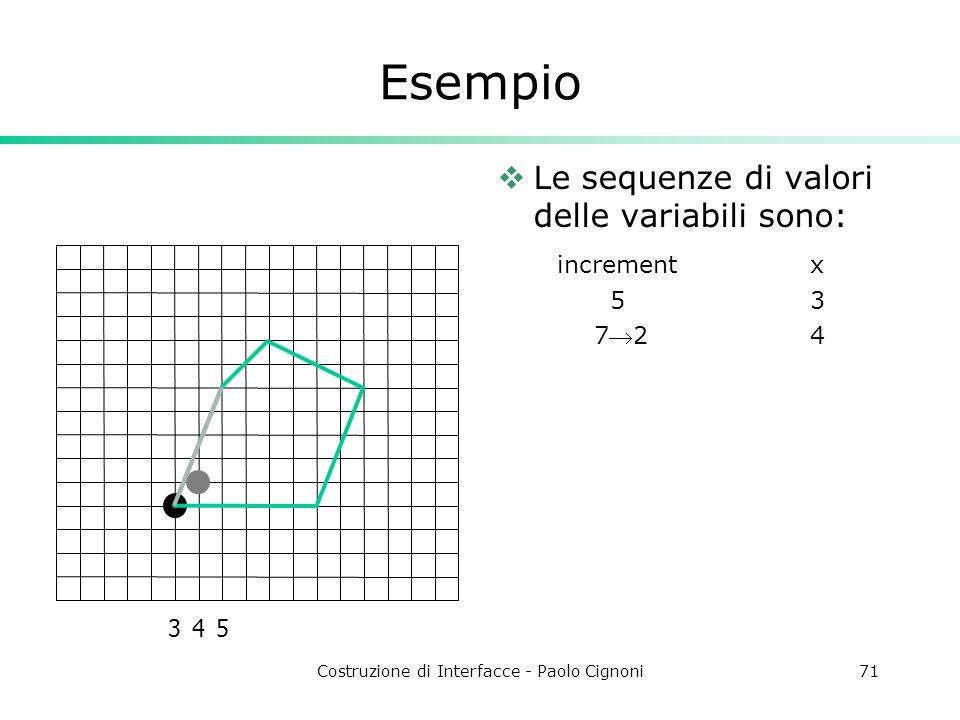 Costruzione di Interfacce - Paolo Cignoni71 Esempio Le sequenze di valori delle variabili sono: incrementx 53 724 345