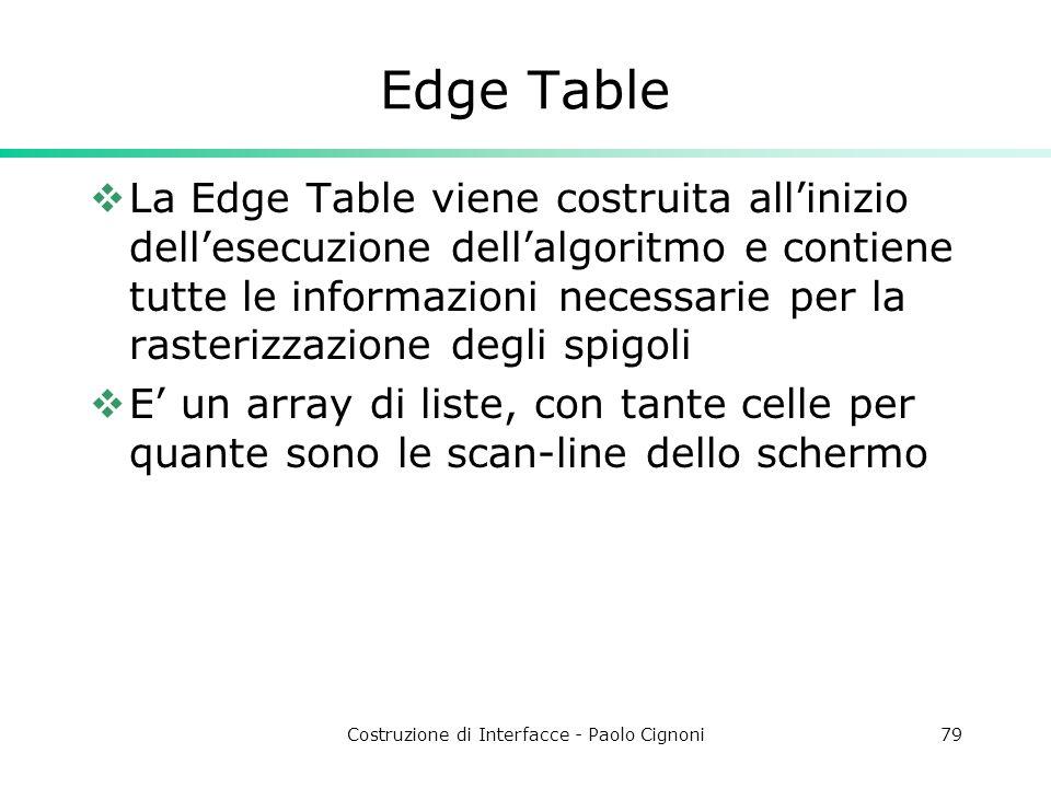 Costruzione di Interfacce - Paolo Cignoni79 Edge Table La Edge Table viene costruita allinizio dellesecuzione dellalgoritmo e contiene tutte le inform