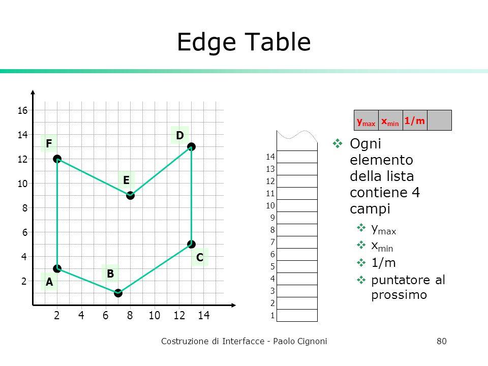 Costruzione di Interfacce - Paolo Cignoni80 Ogni elemento della lista contiene 4 campi y max x min 1/m puntatore al prossimo 2 4 2468101214 6 8 10 12