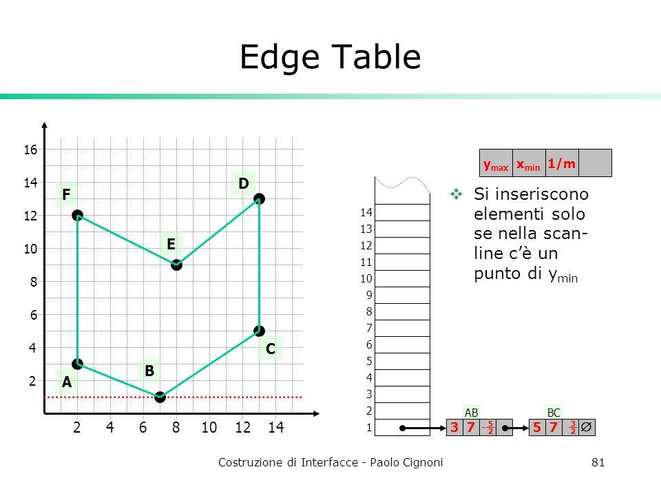 Costruzione di Interfacce - Paolo Cignoni81 ABBC Edge Table 2 4 2468101214 6 8 10 12 14 16 A B C D E F 1 2 3 4 5 6 7 8 9 10 11 12 13 14 3757 5252 3232