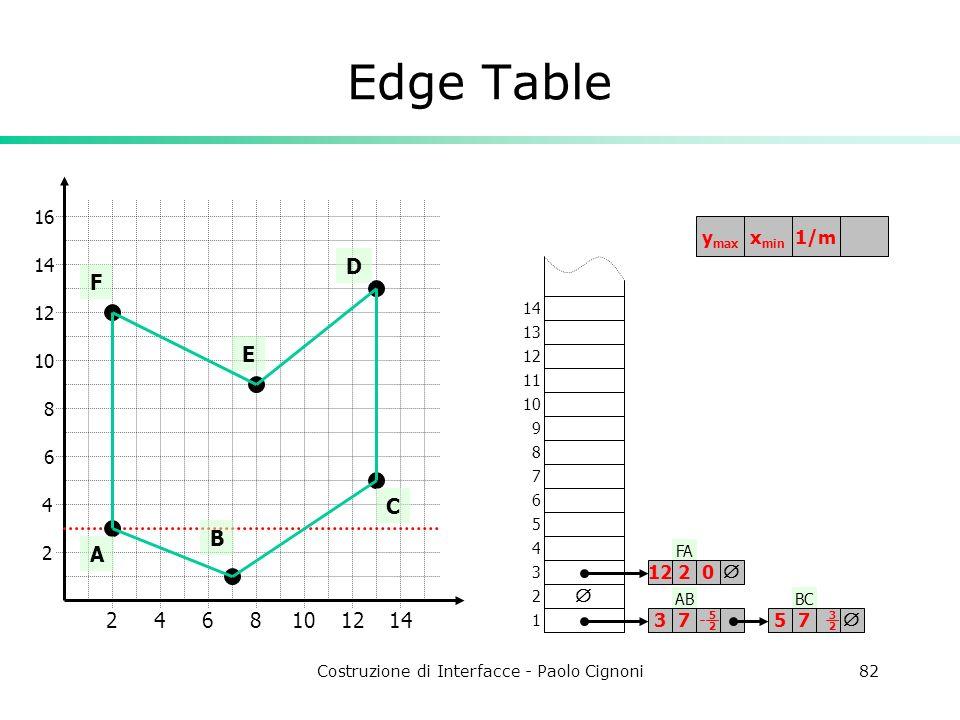 Costruzione di Interfacce - Paolo Cignoni82 ABBC FA Edge Table 2 4 2468101214 6 8 10 12 14 16 A B C D E F 1 2 3 4 5 6 7 8 9 10 11 12 13 14 3757 12122