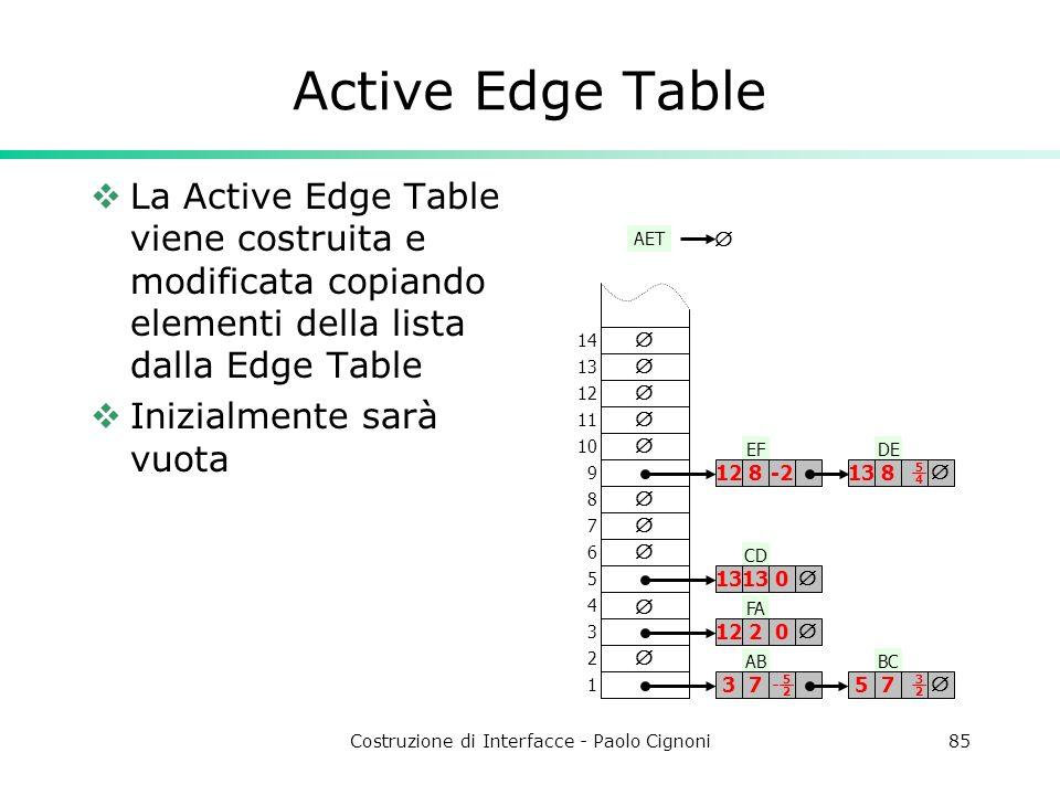 Costruzione di Interfacce - Paolo Cignoni85 Active Edge Table La Active Edge Table viene costruita e modificata copiando elementi della lista dalla Ed