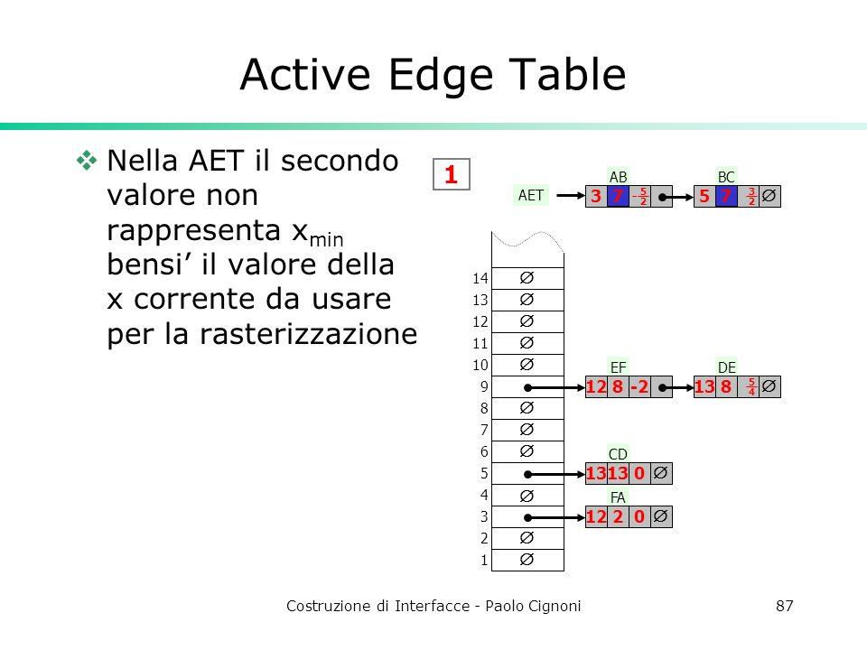 Costruzione di Interfacce - Paolo Cignoni87 Active Edge Table Nella AET il secondo valore non rappresenta x min bensi il valore della x corrente da us