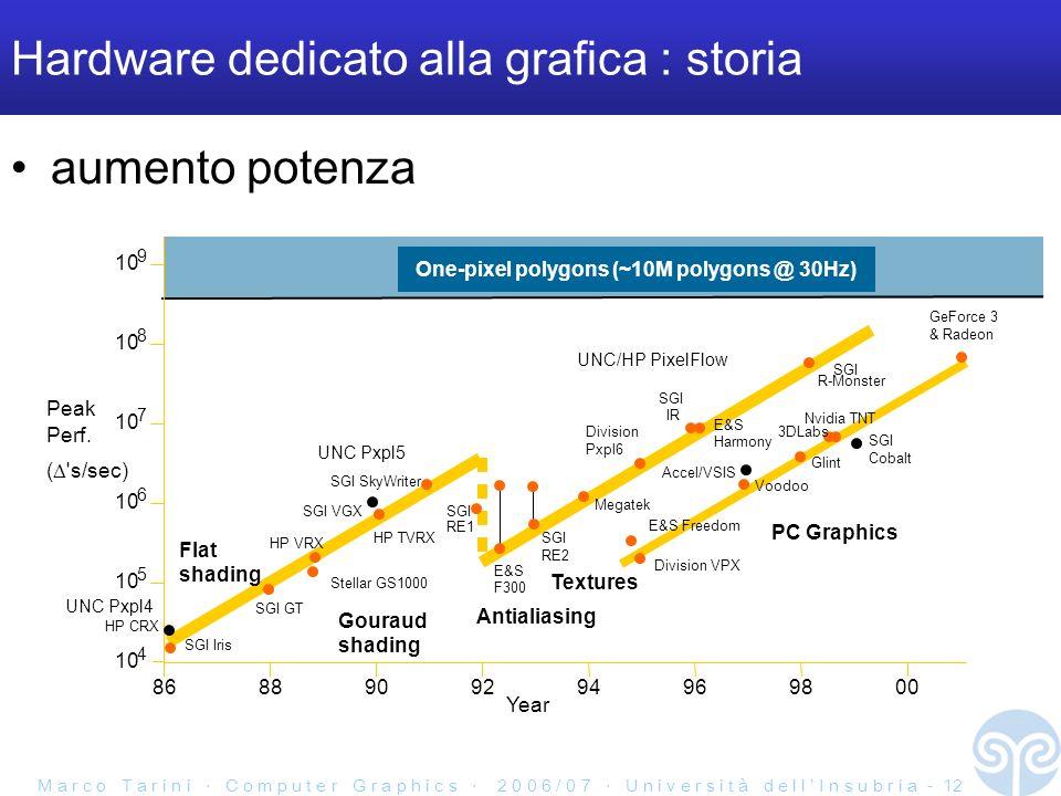 M a r c o T a r i n i C o m p u t e r G r a p h i c s 2 0 0 6 / 0 7 U n i v e r s i t à d e l l I n s u b r i a - 12 Hardware dedicato alla grafica :