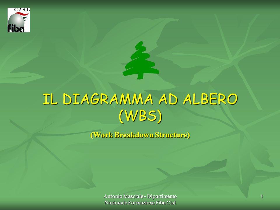 Antonio Masciale - Dipartimento Nazionale Formazione Fiba Cisl 1 IL DIAGRAMMA AD ALBERO (WBS) (Work Breakdown Structure)