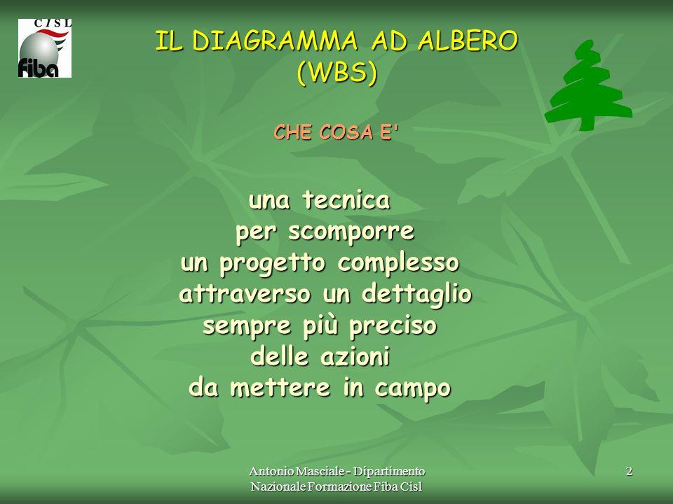 Antonio Masciale - Dipartimento Nazionale Formazione Fiba Cisl 2 IL DIAGRAMMA AD ALBERO (WBS) CHE COSA E' una tecnica per scomporre per scomporre un p