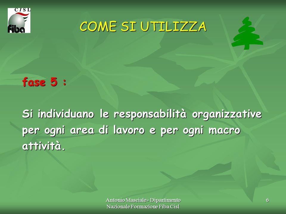 Antonio Masciale - Dipartimento Nazionale Formazione Fiba Cisl 6 COME SI UTILIZZA fase 5 : Si individuano le responsabilità organizzative per ogni are
