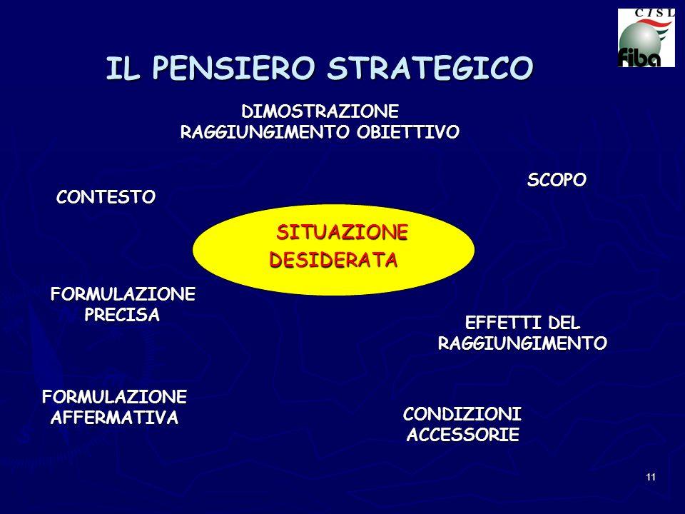 11 IL PENSIERO STRATEGICO SITUAZIONE SITUAZIONEDESIDERATA FORMULAZIONE AFFERMATIVA FORMULAZIONE PRECISA CONTESTO DIMOSTRAZIONE RAGGIUNGIMENTO OBIETTIV