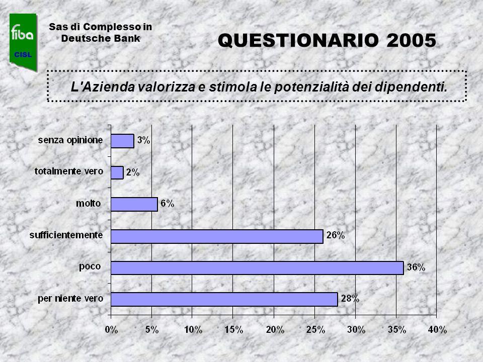 L'Azienda valorizza e stimola le potenzialità dei dipendenti. Sas di Complesso in Deutsche Bank QUESTIONARIO 2005