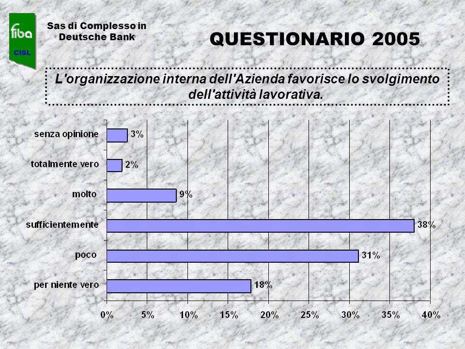 L'organizzazione interna dell'Azienda favorisce lo svolgimento dell'attività lavorativa. Sas di Complesso in Deutsche Bank QUESTIONARIO 2005