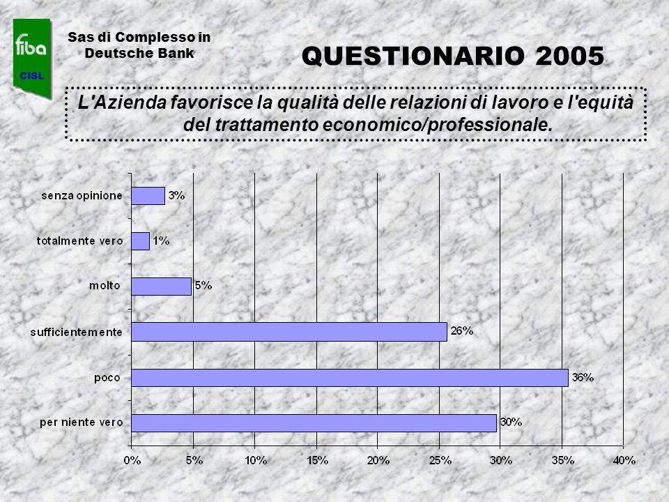 L'Azienda favorisce la qualità delle relazioni di lavoro e l'equità del trattamento economico/professionale. Sas di Complesso in Deutsche Bank QUESTIO