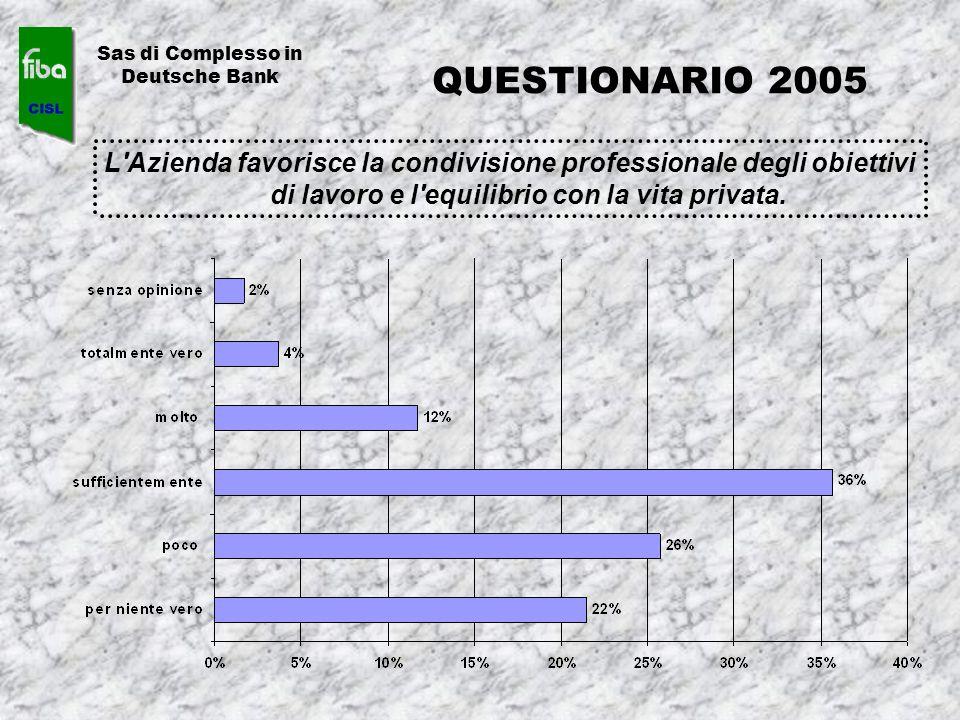 L'Azienda favorisce la condivisione professionale degli obiettivi di lavoro e l'equilibrio con la vita privata. Sas di Complesso in Deutsche Bank QUES
