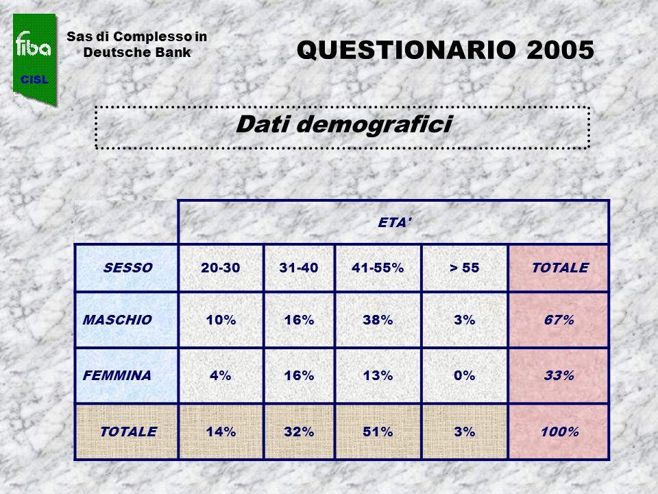 QUESTIONARIO 2005 Dati demografici Sas di Complesso in Deutsche Bank ETA' SESSO20-3031-4041-55%> 55TOTALE MASCHIO10%16%38%3%67% FEMMINA4%16%13%0%33% T