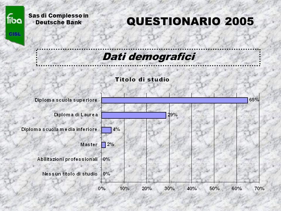 QUESTIONARIO 2005 Dati demografici Sas di Complesso in Deutsche Bank