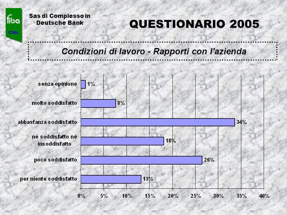 Condizioni di lavoro - Rapporti con l'azienda Sas di Complesso in Deutsche Bank QUESTIONARIO 2005