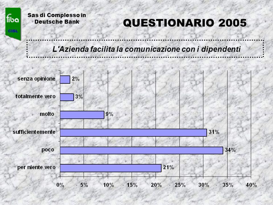 L'Azienda facilita la comunicazione con i dipendenti Sas di Complesso in Deutsche Bank QUESTIONARIO 2005