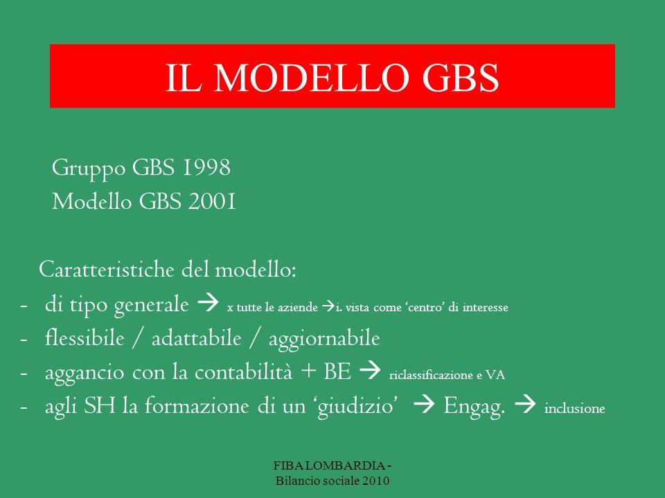 IL MODELLO GBS Gruppo GBS 1998 Modello GBS 2001 Caratteristiche del modello: -di tipo generale x tutte le aziende i. vista come centro di interesse -f