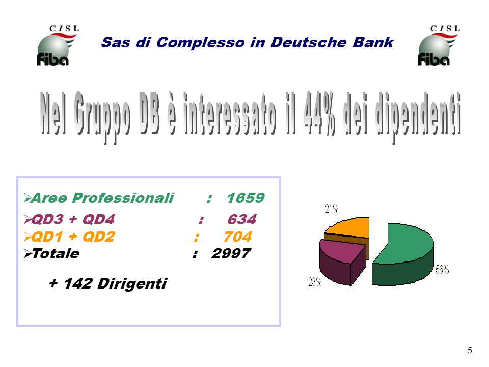 5 Sas di Complesso in Deutsche Bank Aree Professionali : 1659 QD3 + QD4 : 634 QD1 + QD2 : 704 Totale : 2997 + 142 Dirigenti