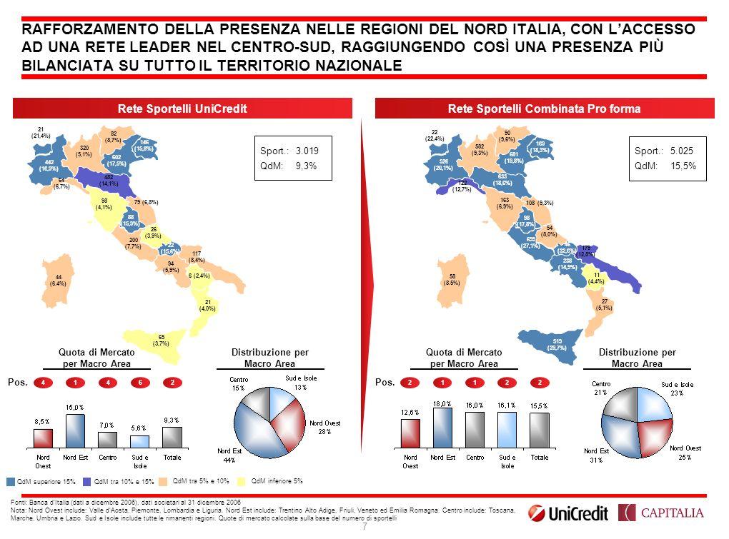 96, 0, 0 255, 0, 0 79, 131, 179 128, 128, 128 153, 204, 255 192, 192, 192 7 RAFFORZAMENTO DELLA PRESENZA NELLE REGIONI DEL NORD ITALIA, CON LACCESSO A