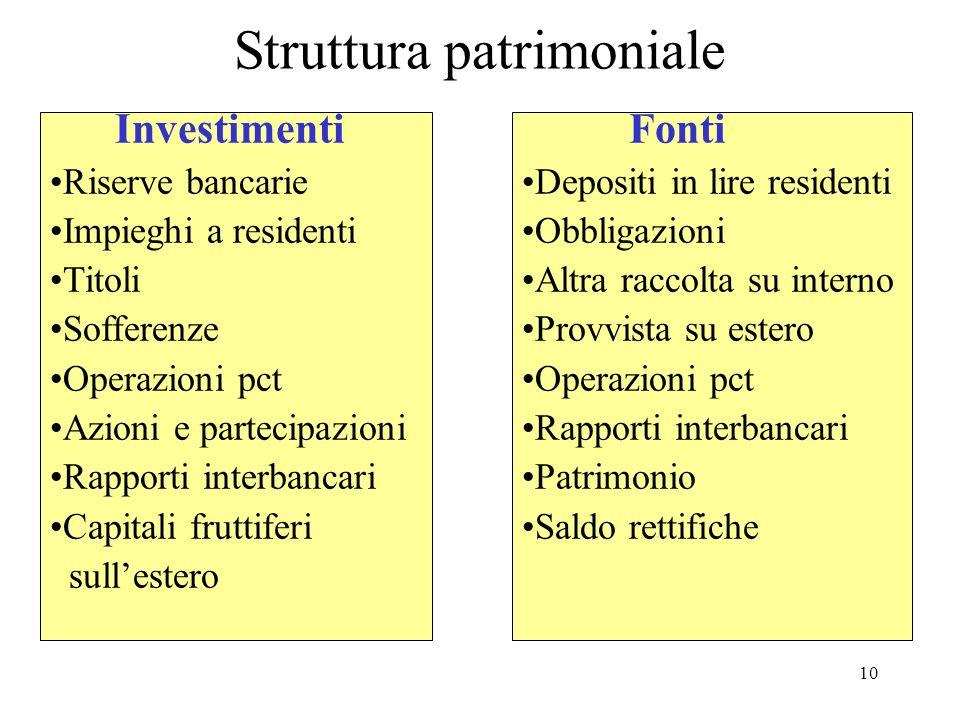 10 Struttura patrimoniale Investimenti Riserve bancarie Impieghi a residenti Titoli Sofferenze Operazioni pct Azioni e partecipazioni Rapporti interba