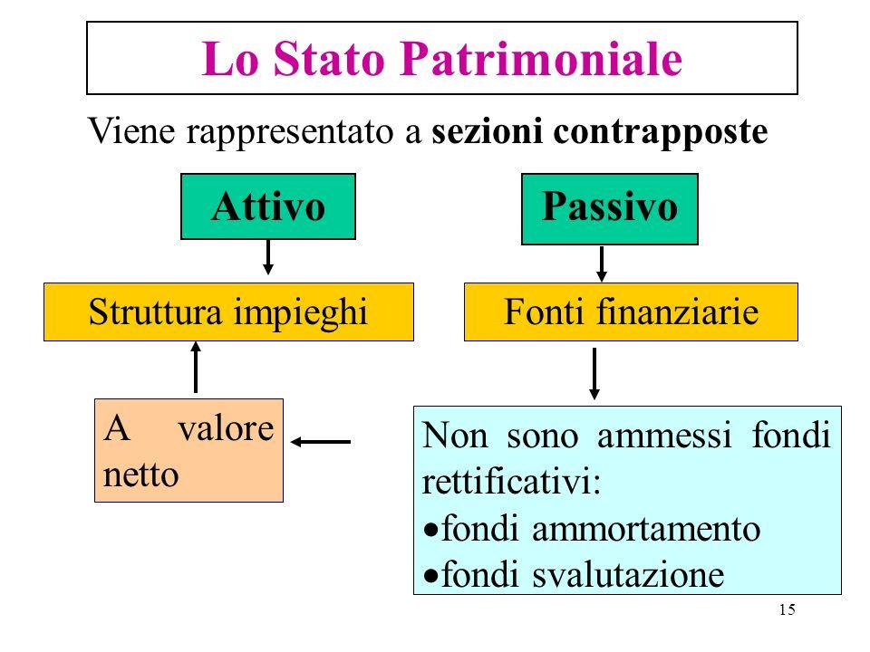 15 Lo Stato Patrimoniale Viene rappresentato a sezioni contrapposte AttivoPassivo Struttura impieghiFonti finanziarie Non sono ammessi fondi rettifica