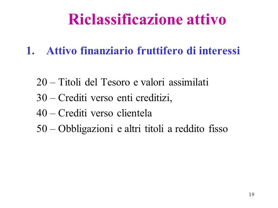 19 Riclassificazione attivo 1. Attivo finanziario fruttifero di interessi 20 – Titoli del Tesoro e valori assimilati 30 – Crediti verso enti creditizi