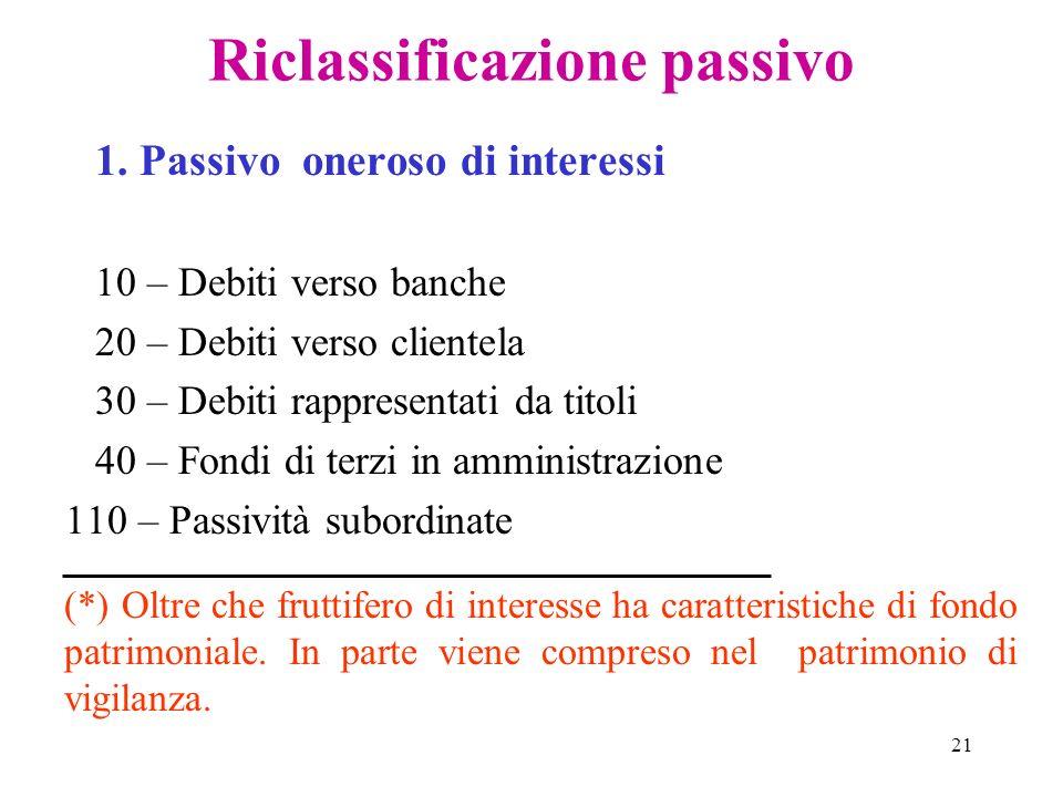 21 Riclassificazione passivo 1. Passivo oneroso di interessi 10 – Debiti verso banche 20 – Debiti verso clientela 30 – Debiti rappresentati da titoli