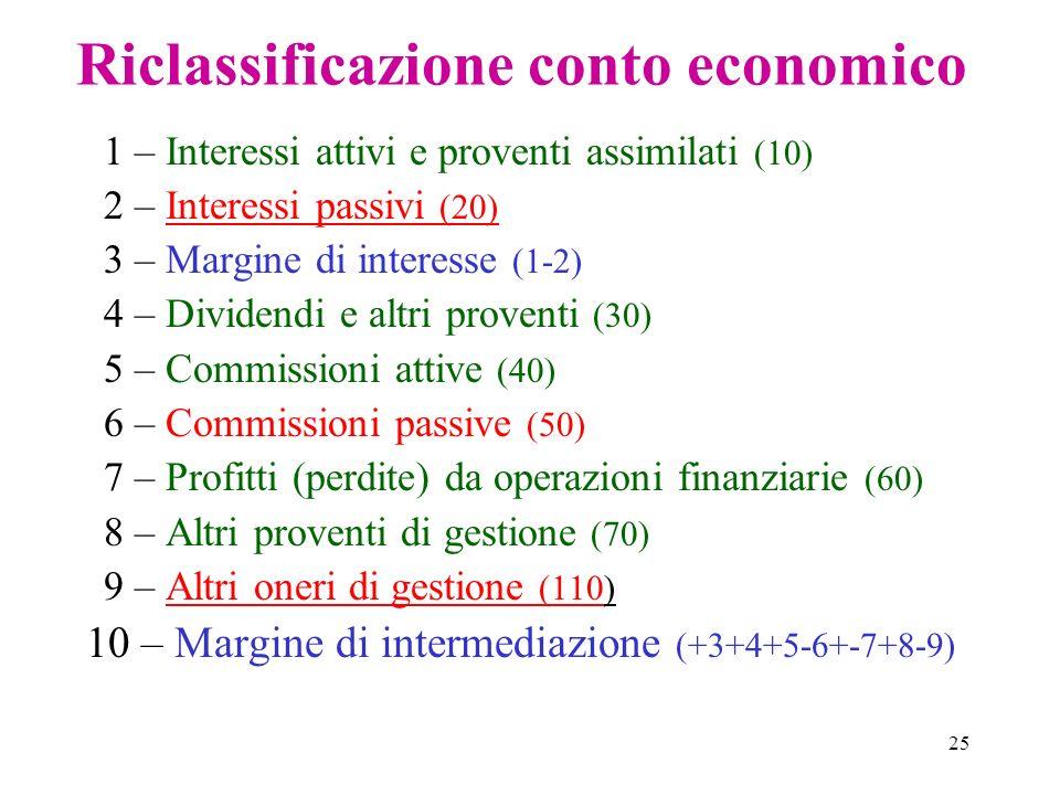 25 Riclassificazione conto economico 1 – Interessi attivi e proventi assimilati (10) 2 – Interessi passivi (20) 3 – Margine di interesse (1-2) 4 – Div