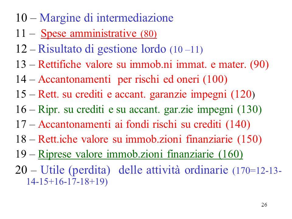 26 10 – Margine di intermediazione 11 – Spese amministrative (80) 12 – Risultato di gestione lordo (10 –11) 13 – Rettifiche valore su immob.ni immat.