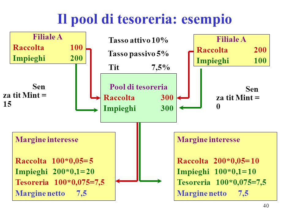 40 Il pool di tesoreria: esempio Filiale A Raccolta100 Impieghi200 Filiale A Raccolta200 Impieghi100 Pool di tesoreria Raccolta300 Impieghi300 Margine