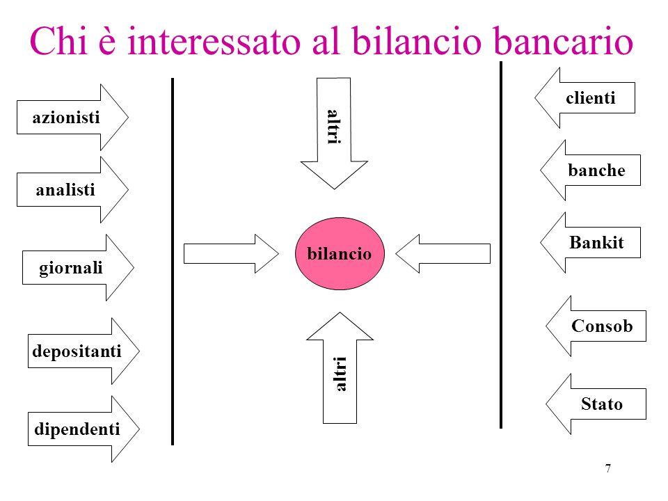 7 Chi è interessato al bilancio bancario bilancio giornali depositanti dipendenti azionisti analisti clienti banche Bankit Consob Stato altri