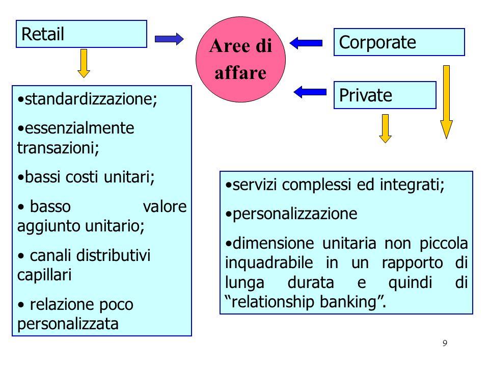 9 Aree di affare standardizzazione; essenzialmente transazioni; bassi costi unitari; basso valore aggiunto unitario; canali distributivi capillari rel