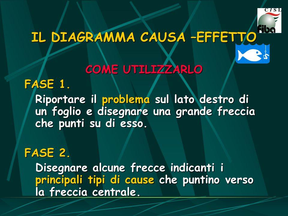 IL DIAGRAMMA CAUSA –EFFETTO COME UTILIZZARLO FASE 1. Riportare il problema sul lato destro di un foglio e disegnare una grande freccia che punti su di