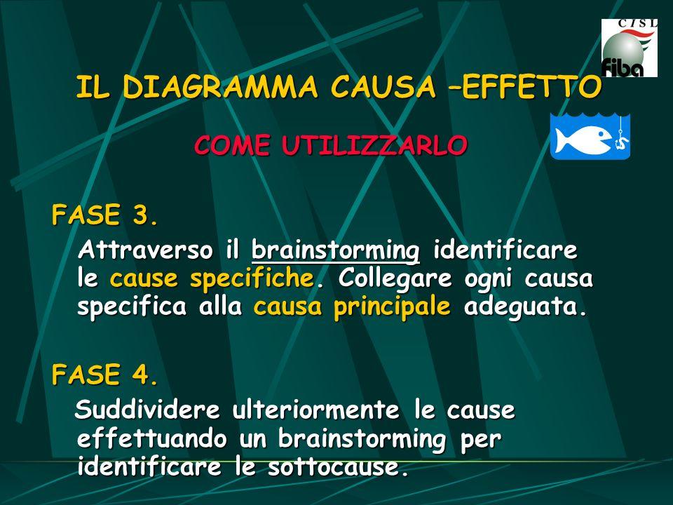 IL DIAGRAMMA CAUSA –EFFETTO COME UTILIZZARLO FASE 3. Attraverso il brainstorming identificare le cause specifiche. Collegare ogni causa specifica alla