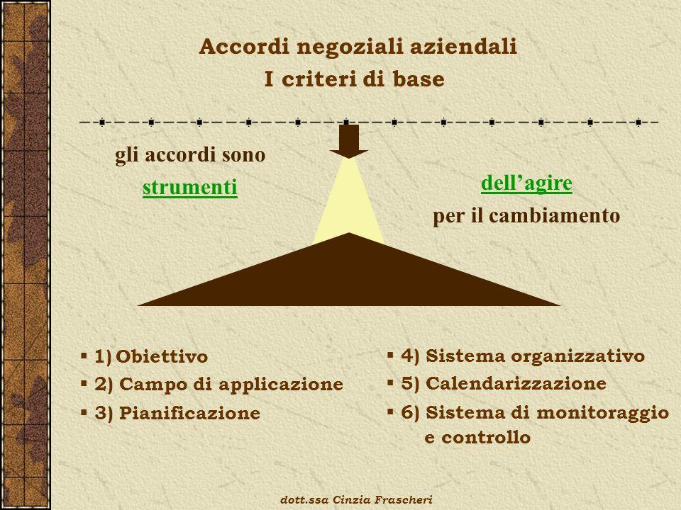 Accordi negoziali aziendali I criteri di base gli accordi sono strumenti dellagire per il cambiamento 1) Obiettivo 2) Campo di applicazione 3) Pianifi