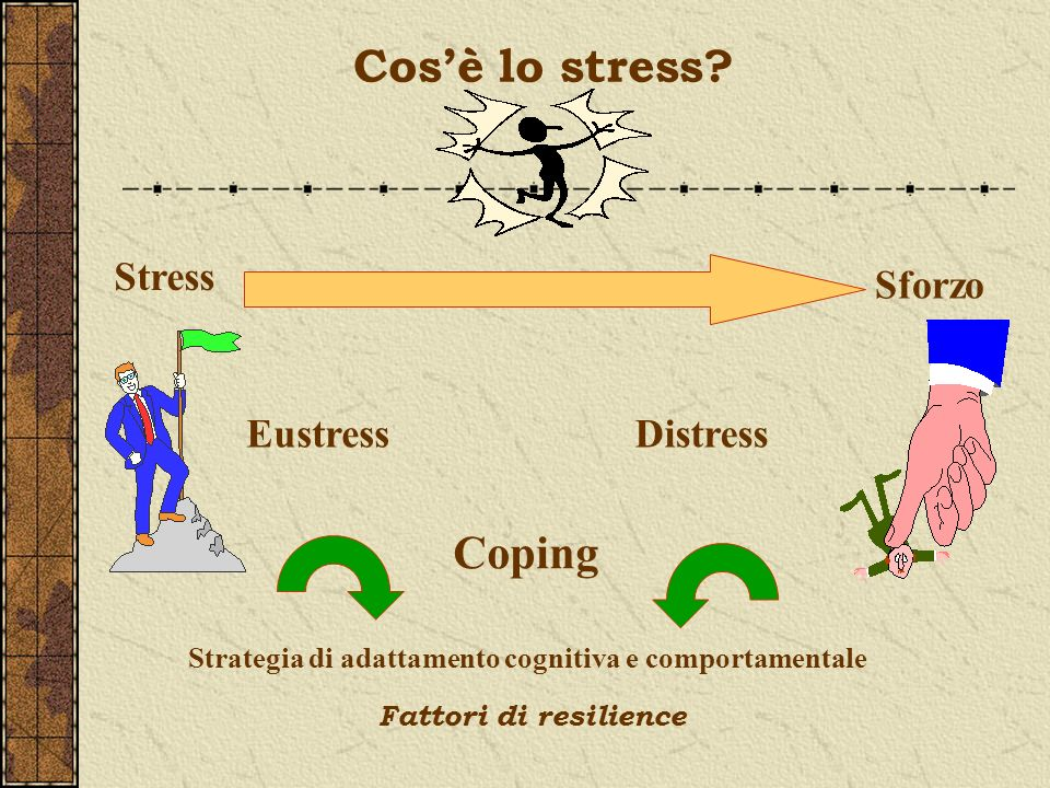 Cosè lo stress? Stress Sforzo EustressDistress Coping Strategia di adattamento cognitiva e comportamentale Fattori di resilience