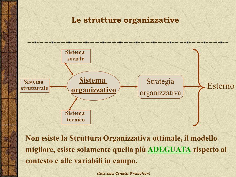 Le strutture organizzative Sistema sociale Sistema tecnico Sistema strutturale Sistema organizzativo Strategia organizzativa Esterno Non esiste la Struttura Organizzativa ottimale, il modello migliore, esiste solamente quella più ADEGUATA rispetto al contesto e alle variabili in campo.