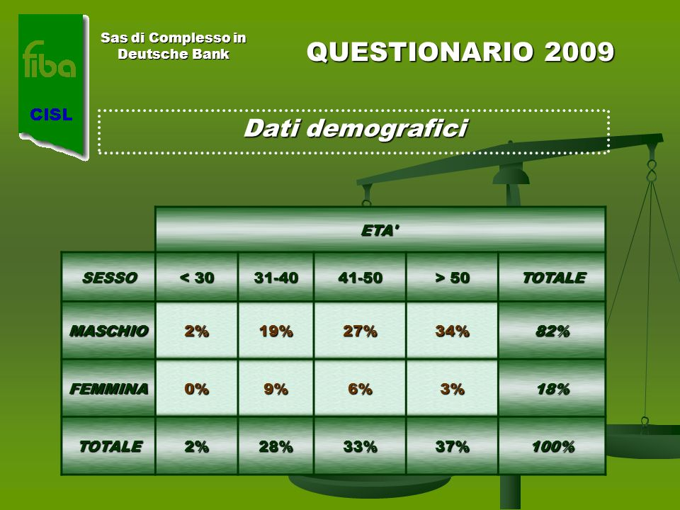 QUESTIONARIO 2009 Dati demografici Sas di Complesso in Deutsche Bank ETA ETA SESSO < 30 31-4041-50 > 50 TOTALE MASCHIO2%19%27%34%82% FEMMINA0%9%6%3%18% TOTALE2%28%33%37%100%