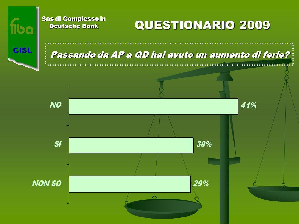 Sas di Complesso in Deutsche Bank QUESTIONARIO 2009 Passando da AP a QD hai avuto un aumento di ferie