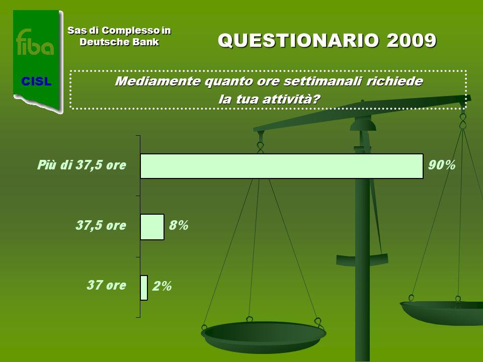 Sas di Complesso in Deutsche Bank QUESTIONARIO 2009 Mediamente quanto ore settimanali richiede la tua attività?