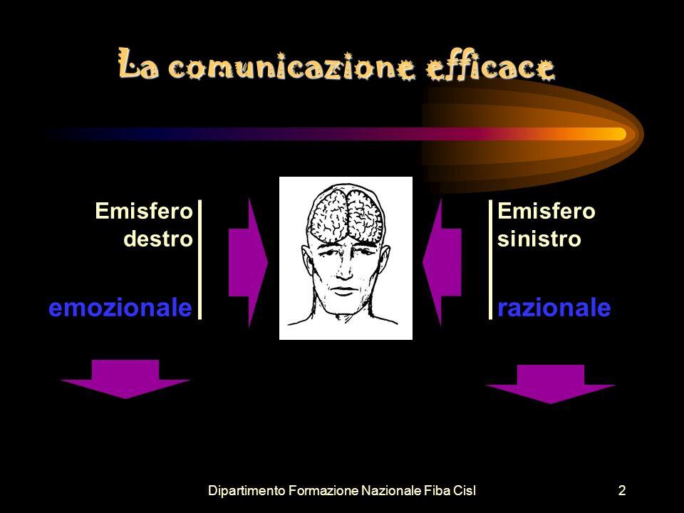 Dipartimento Formazione Nazionale Fiba Cisl3 Emisfero destro sentire La comunicazione efficace Emisfero sinistro capire