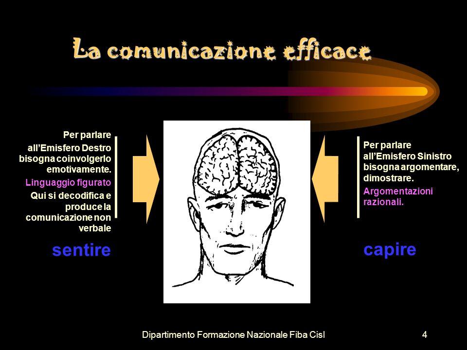 Dipartimento Formazione Nazionale Fiba Cisl5 Per una comunicazione efficace Occorre utilizzare entrambi le modalità razionale ed emotivo coinvolgendo il più possibile entrambe gli emisferi