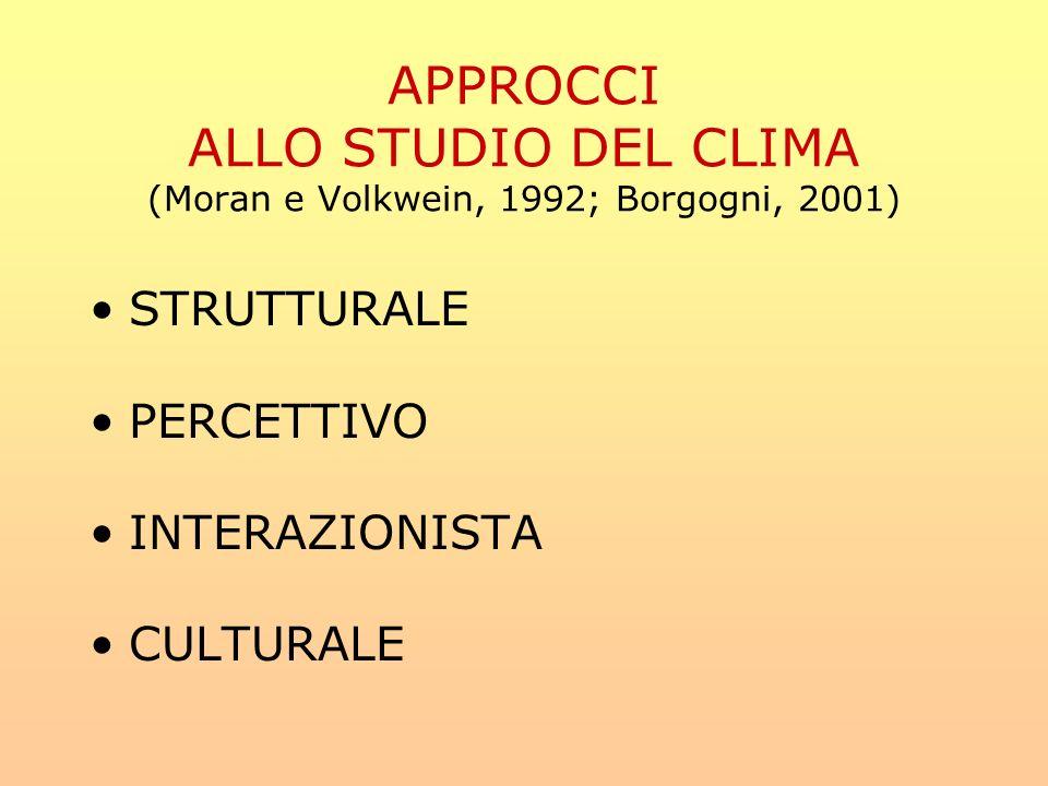 APPROCCI ALLO STUDIO DEL CLIMA (Moran e Volkwein, 1992; Borgogni, 2001) STRUTTURALE PERCETTIVO INTERAZIONISTA CULTURALE
