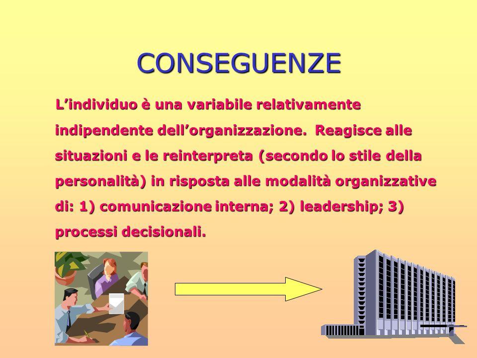 CONSEGUENZE Lindividuo è una variabile relativamente indipendente dellorganizzazione. Reagisce alle situazioni e le reinterpreta (secondo lo stile del