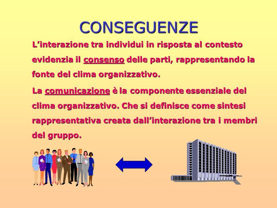 CONSEGUENZE Linterazione tra individui in risposta al contesto evidenzia il consenso delle parti, rappresentando la fonte del clima organizzativo. La