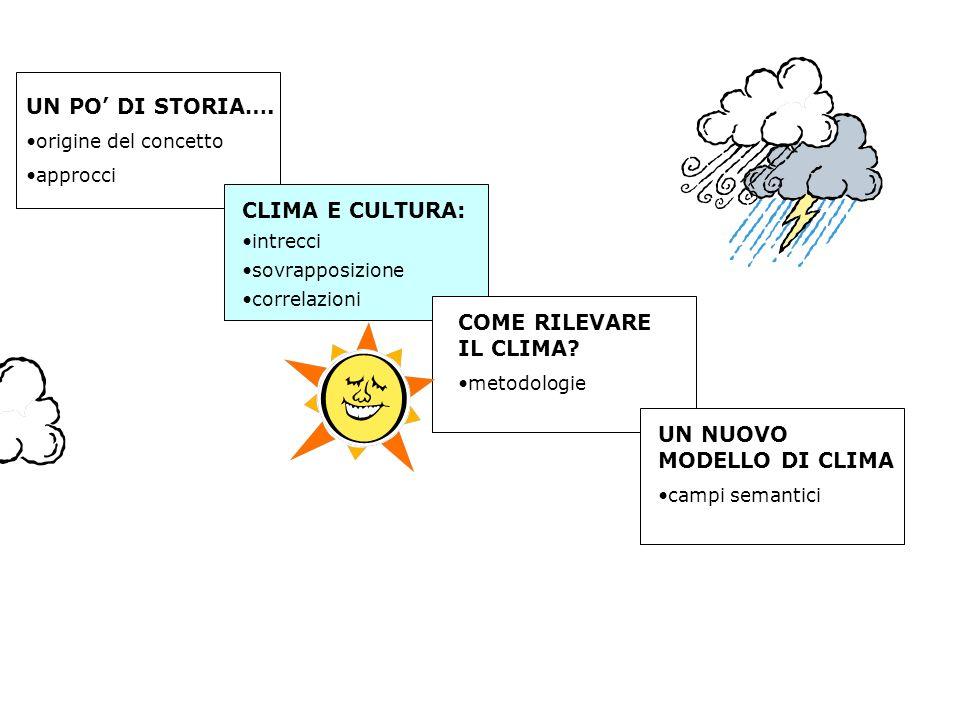 UN PO DI STORIA…. origine del concetto approcci CLIMA E CULTURA: intrecci sovrapposizione correlazioni COME RILEVARE IL CLIMA? metodologie UN NUOVO MO
