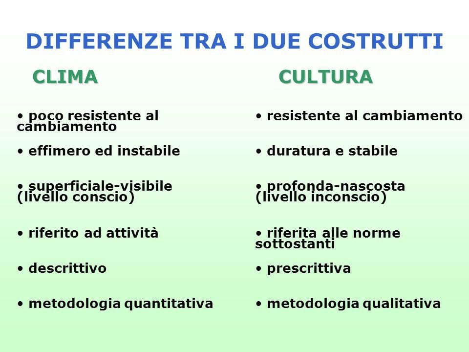 DIFFERENZE TRA I DUE COSTRUTTI CLIMA superficiale-visibile (livello conscio) profonda-nascosta (livello inconscio) CULTURA effimero ed instabile durat