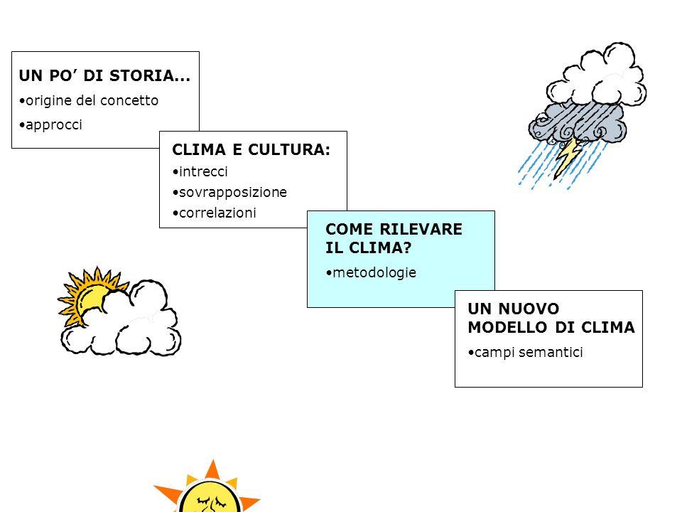 UN PO DI STORIA... origine del concetto approcci CLIMA E CULTURA: intrecci sovrapposizione correlazioni COME RILEVARE IL CLIMA? metodologie UN NUOVO M