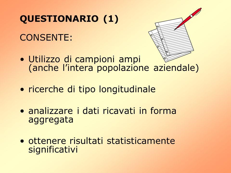 QUESTIONARIO (1) CONSENTE: Utilizzo di campioni ampi (anche lintera popolazione aziendale) ricerche di tipo longitudinale analizzare i dati ricavati i