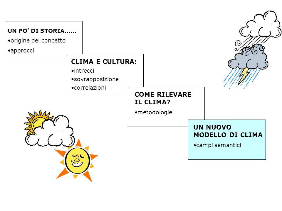 UN PO DI STORIA…... origine del concetto approcci CLIMA E CULTURA: intrecci sovrapposizione correlazioni COME RILEVARE IL CLIMA? metodologie UN NUOVO